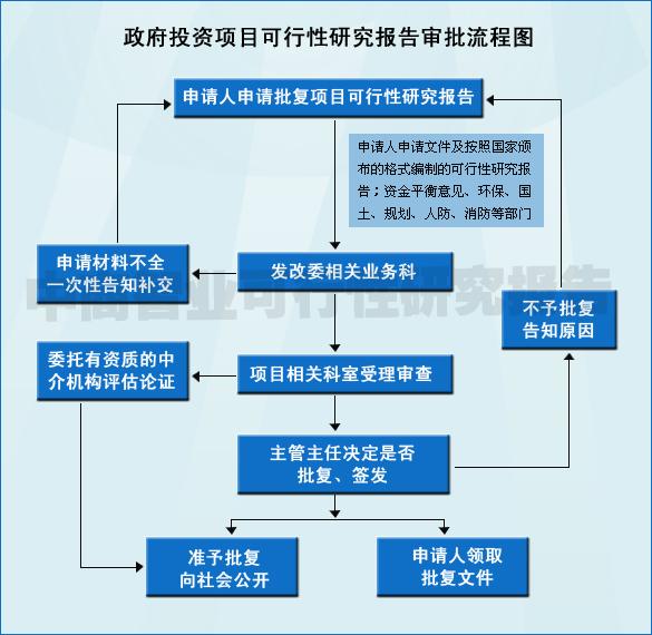 人事政策可行性研究方法
